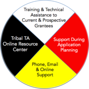 Pie chart divided four sections: Training & Technical Assitance, Tribal TA Online Resource Center, Phone, Email & Online support, Support During Applictaion Process