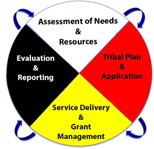 Medicine Wheel- CSBG Program Cycle - Top: Assessment of Needs & Resources; Right: Tribal Plan & Application; Bottom: Service Delivery & Grant Management; Left: Evaluation & Reporting